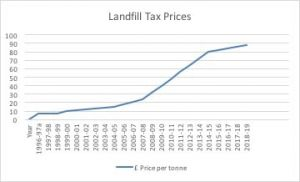Landfill Tax March 18
